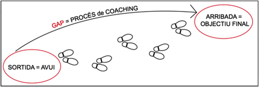 coaching-proces
